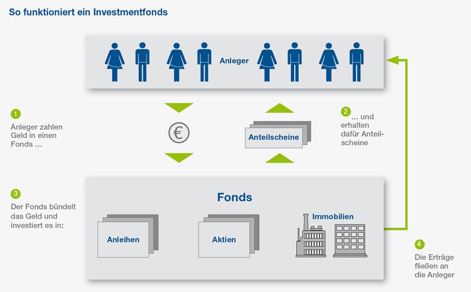 Von BVI Bundesverband Investment und Asset Management e.V. Frankfurt - http://www.bvi.de/kapitalanlage/privatanleger/basiswissen, CC BY-SA 3.0, https://de.wikipedia.org/w/index.php?curid=8140076