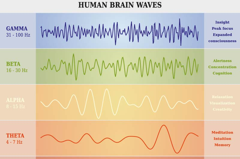 klangtage, gehirnwellen, brain waves